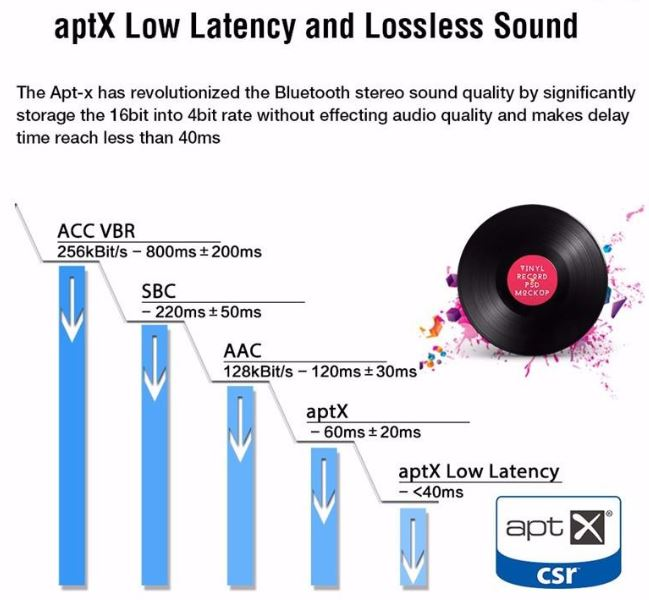 What Does aptX Low Latency Mean? 2020 Update
